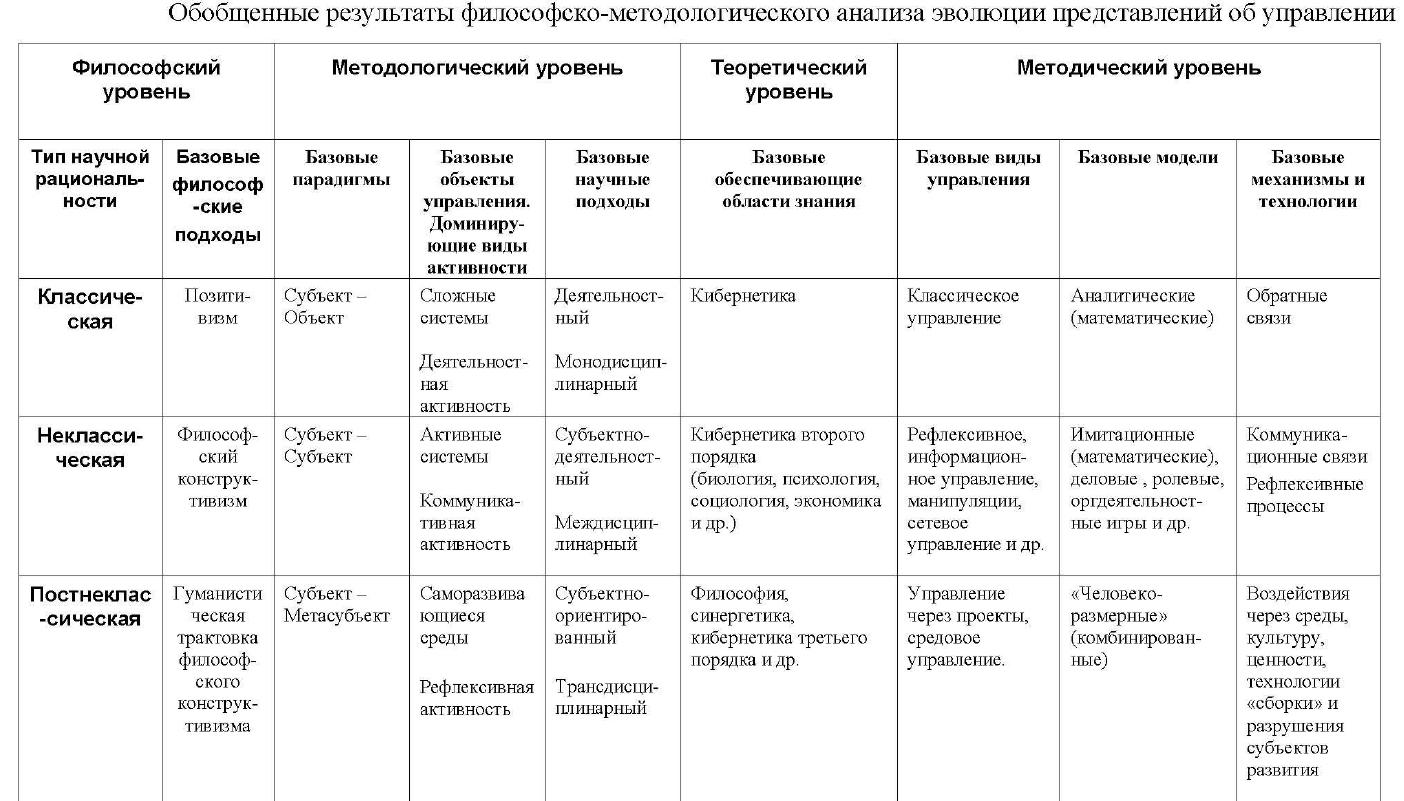 субъект-объектное, субъект-субъектное, субъект-полисубъектное управление