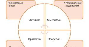 Цикл колба - обучение действием