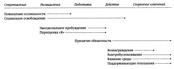 etapyTechniki