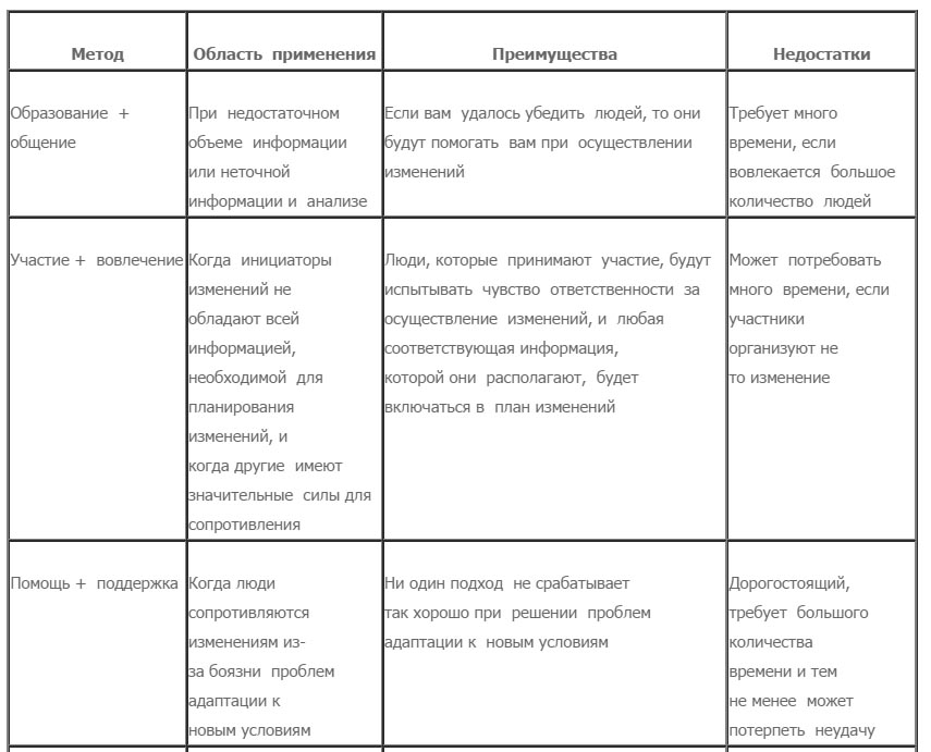 Стратегии осуществления изменений (Д.Коттер, Л.Шлезингер) 1