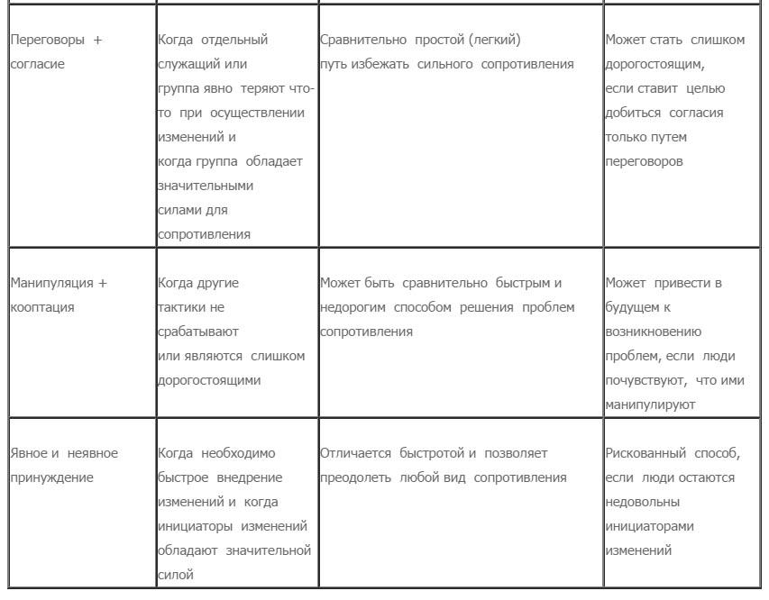 Стратегии осуществления изменений (Д.Коттер, Л.Шлезингер) 2