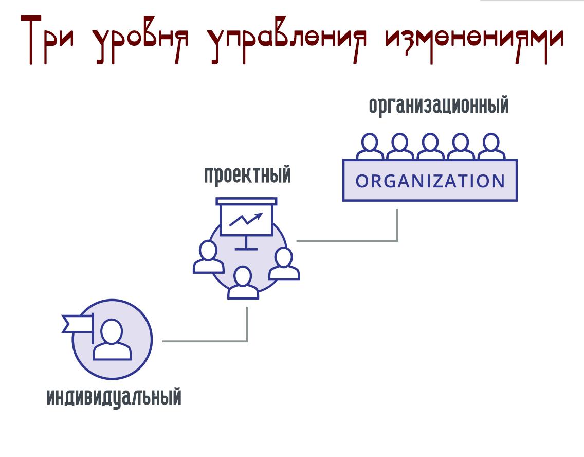 Три уровня управления изменениями ADKAR