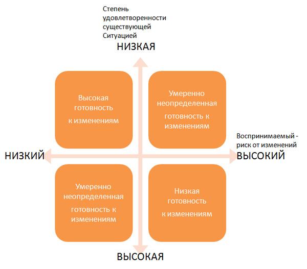 Матрица готовности сотрудников к изменениям (О.ВиханскийА.Наумов)