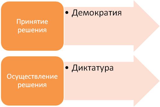 Две функции управления изменениями (И.Адизес)