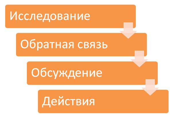 Модель управления изменениями Исследование — действия (О.Виханский, А.Наумов)
