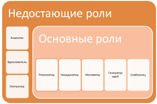 Социальная и командная роль реферат 6515