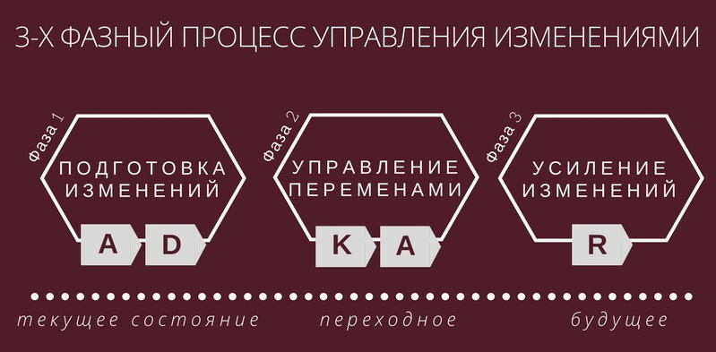 3-х фазный процесс управления изменениями Prosci ADKAR