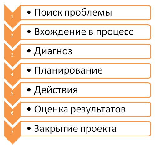 Процесс планируемых изменений при активном участии агентов перемен (Р.Липпит,Д.Уатсон,Б.Уэстли)