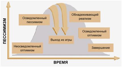 Сопротивление изменениям в зависимости от отношения к грядущим событиям (J.Marshall,D.Conner)