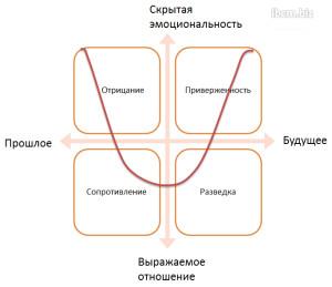 Четырехфазный цикл изменений индивидуальных
