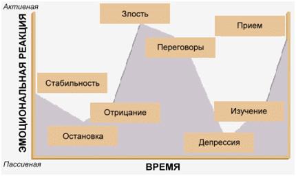 Сопротивление изменениям в зависимости от отношения к грядущим событиям (J.Marshall,D.Conner) 2