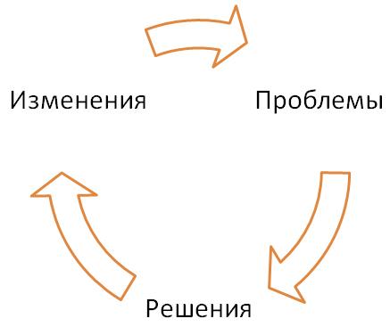 Модель Изменения-Проблемы-Решение (И.Адизес)