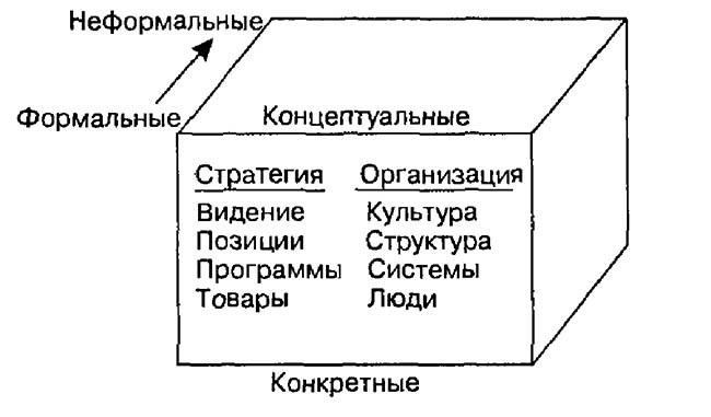 куб минцберга