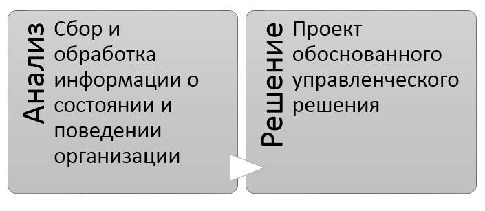 Диагностика организации Анализ и Решение
