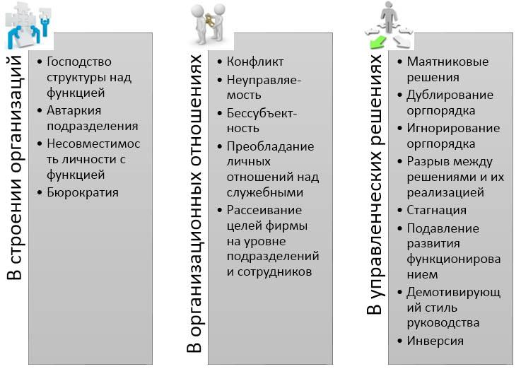 Диагностика организации-Организационные патологии А.И.Пригожин