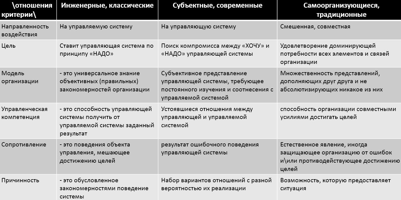 три типа вида управления