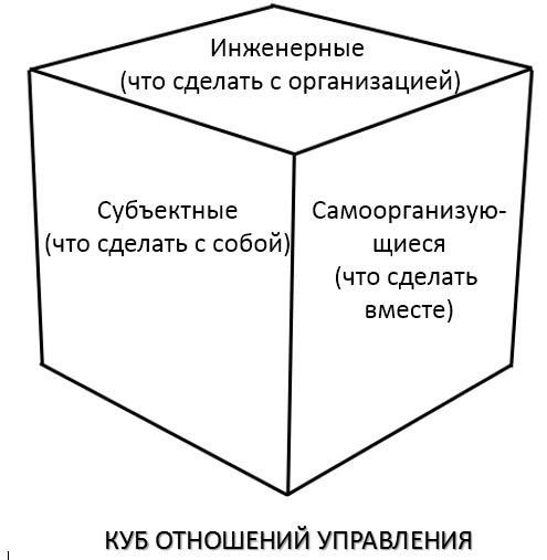 куб управления трех отношений инженерные, субъектные, саморганизуюиеся