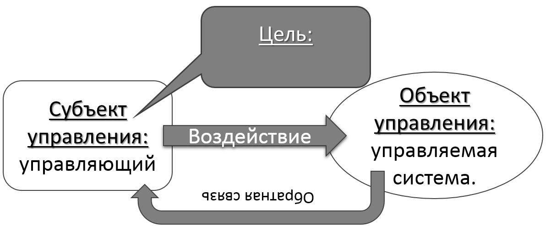 Инженерное, классическое управление субъект объект
