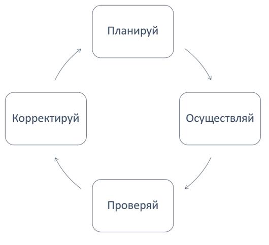 Цикл Шухарта-Деминга - управление