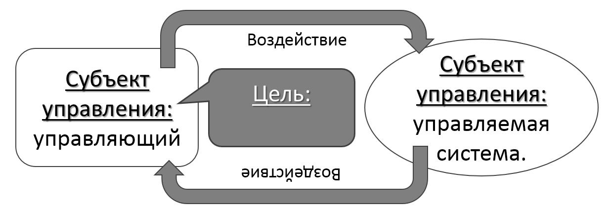 субъектные, современные отношения управления субъект-субъект