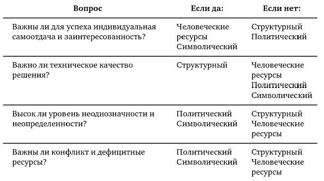Выбор способа управления изменениями (модели организации) по Болмэну