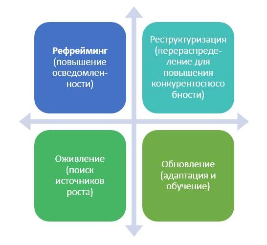 Модель управления изменениями живой организацией 4R