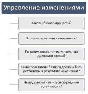 Вопросы по управлению изменениями (шаги)