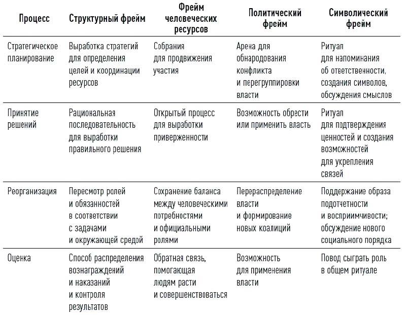 Инструменты рефрейминга при управлении организационными изменениями Болмэн