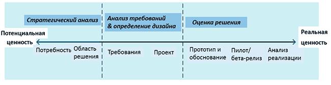 Этапы управления изменениями в бизнес-анализе babok 3