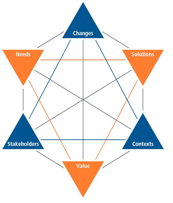 концептуальная модель бизмнес анализа для управления изменениями