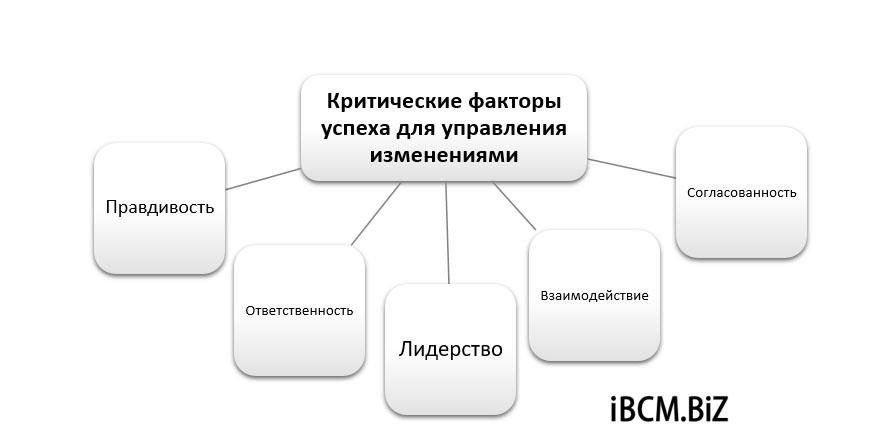 Критические факторы успеха (КФУ) для управления изменениями