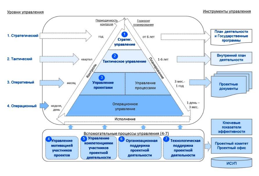 Модель проектно-ориентированной системы управления в органах исполнительной власти