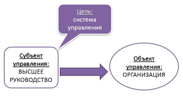 Субъект и объект управления Системой менеджмента качества исо 9001 2015