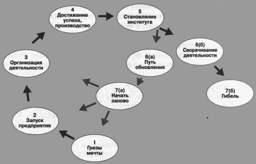 Жизненный цикл организации - обновление компании (У.Бриджес)