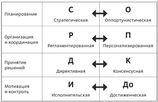 4F типы организаций Марк Розин