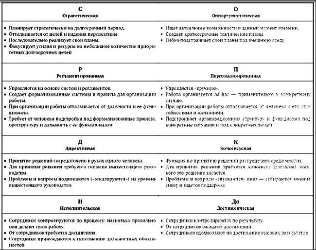 Розин 4F типы организаций