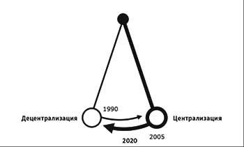 Централизация децентрализация оргструктуры