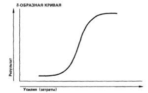 логическая S-образная кривая