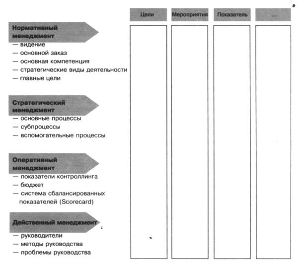 Модель организации для управления изменениями хороша для семинаров и тренингов по управлению