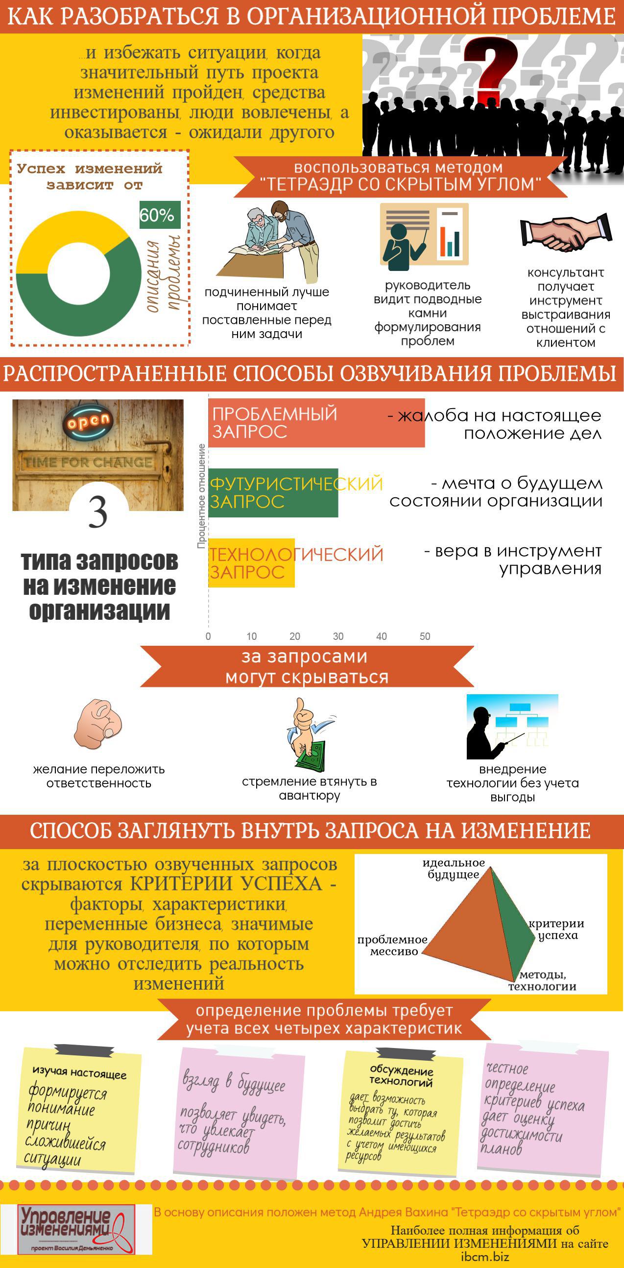 Инфографика КАК РАЗОБРАТЬСЯ В ОРГАНИЗАЦИОННОЙ ПРОБЛЕМЕ и не погрязнуть в изменениях