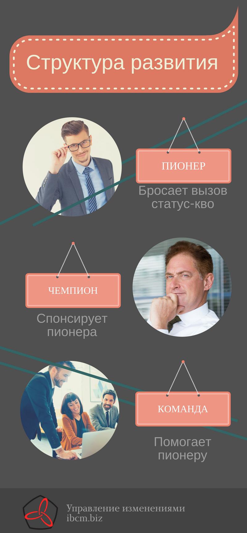 Структура для создания культуры развития