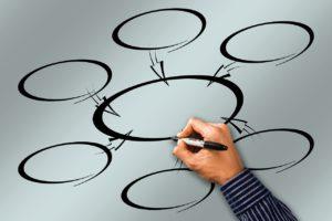 преодоление внутренней сложности и организационная комплексность
