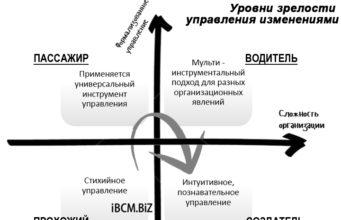 Уровни зрелости управления изменениями