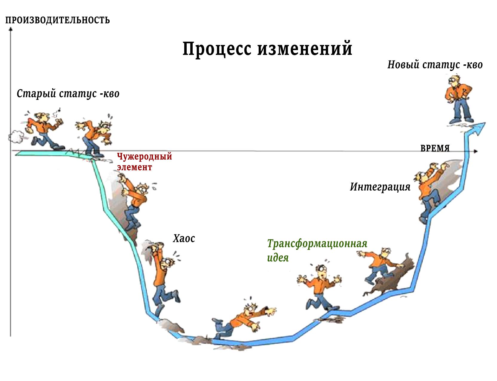 процесс организационных изменений и управление переменами Сатир В.
