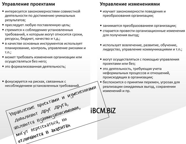Разница между управлением изменениями и проектами