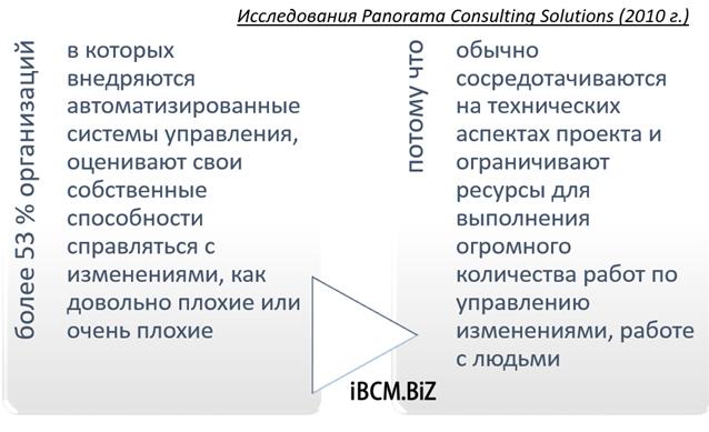 Человеческий фактор в управлении изменениями