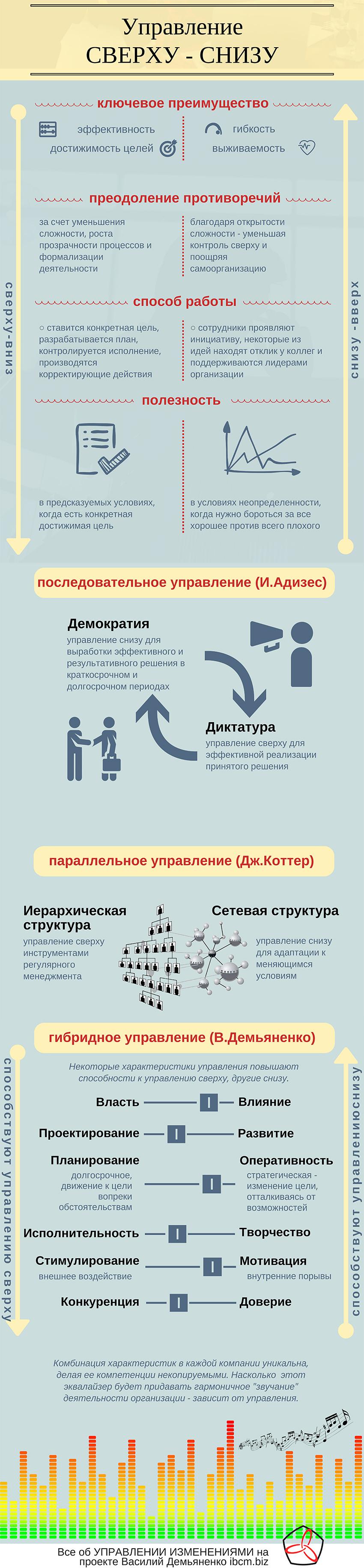 Управление СВЕРХУ - СНИЗ И СНИЗУ-ВВЕРХ