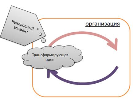 Модель организации черный ящик для управления изменениями