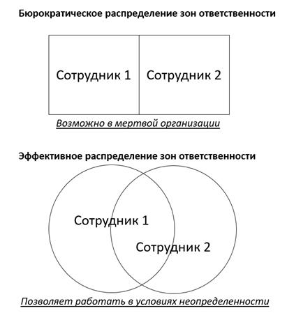 распределение зон ответственности бюрократическое и эффективное