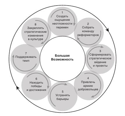восемь факторов ускорения изменений Дж.Коттер